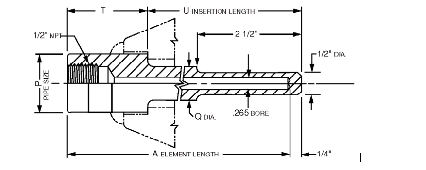 PTE Sensor | Thermowells